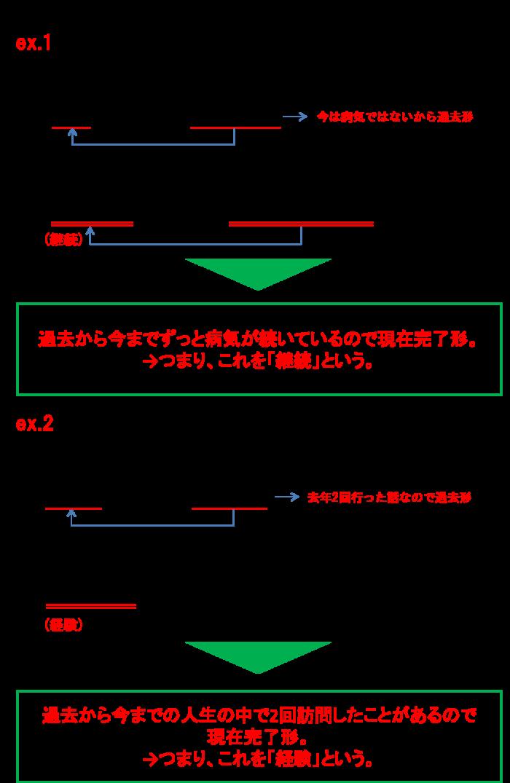 現在形と過去形例文2