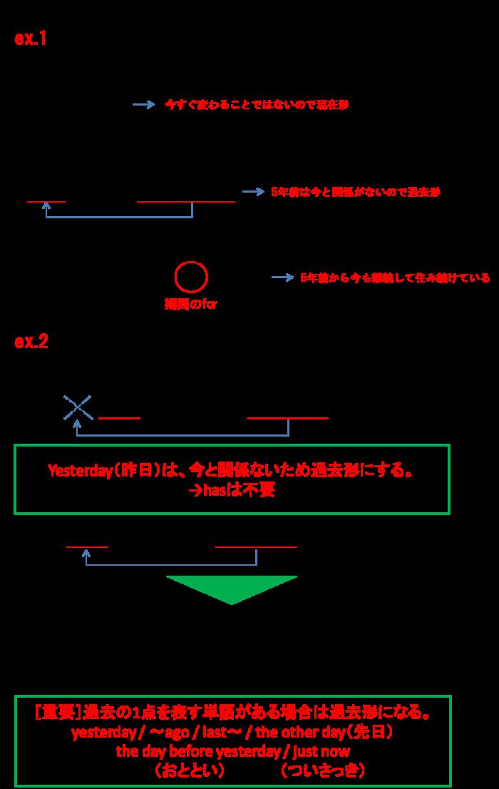 現在形と過去形例文1